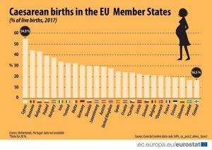 Eurostat: ancora troppi cesarei in Europa!