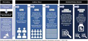 Quale sarà il futuro dei trial clinici nel quadro del COVID-19? Telemedicina e trial virtuali decentralizzati nel quadro della giornata Giornata Mondiale delle Sperimentazioni Cliniche (20 maggio 2020)